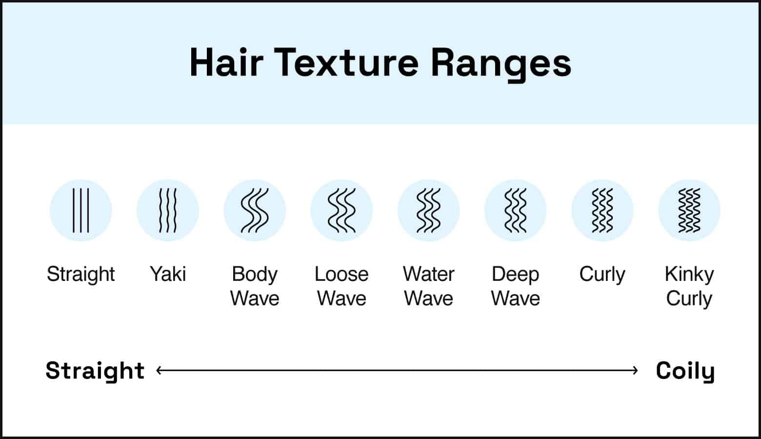hair texture ranges