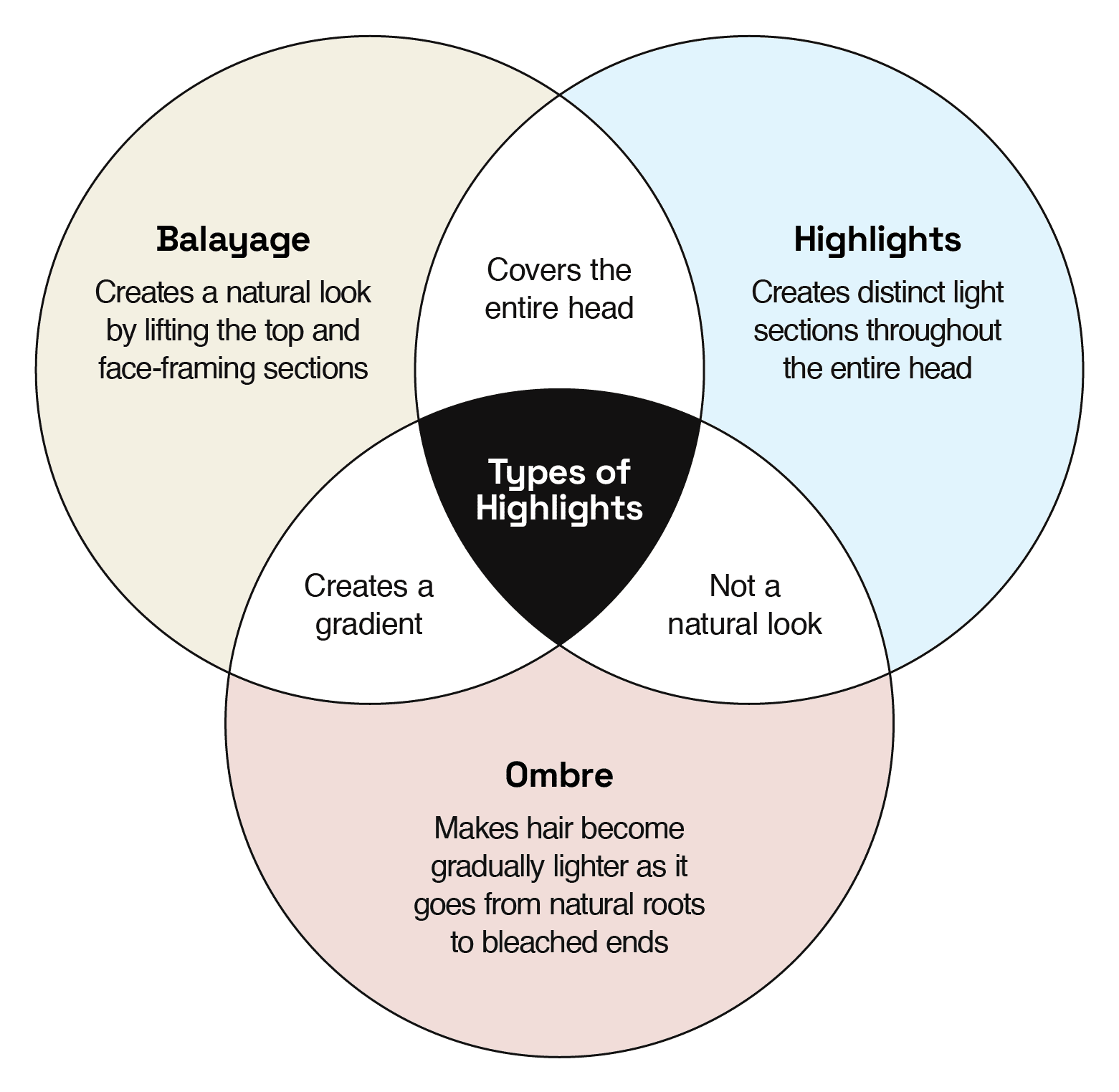 ven diagram comparing balayage, highlights, and ombre