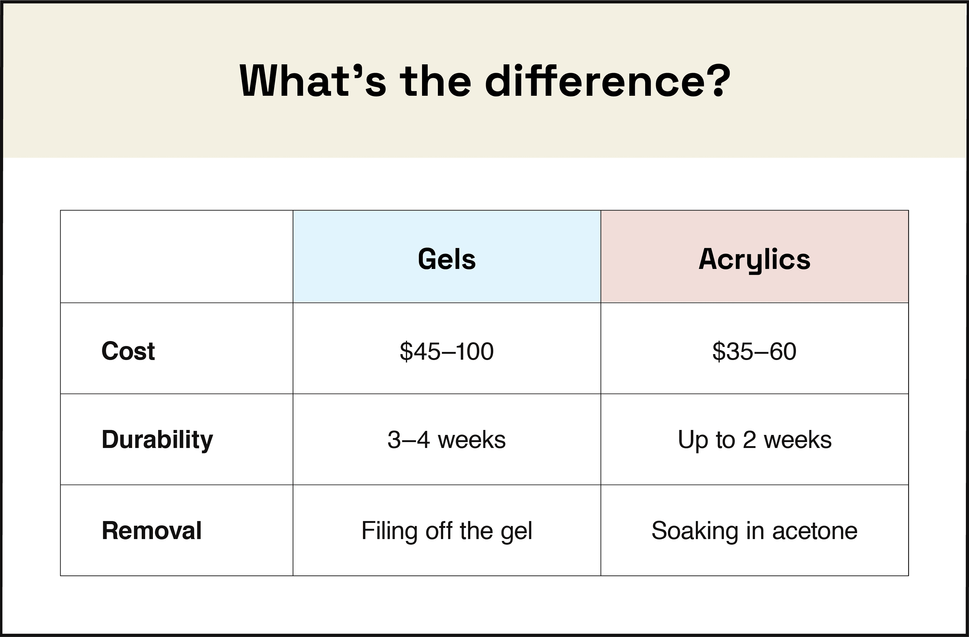 what's the difference between gels and acrylics